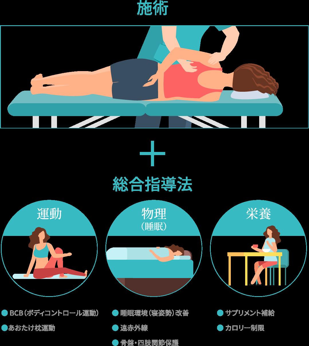 施術+総合指導法(運動・物理・栄養)